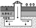 坑内掘り ‥「石の層が地中深くある場合」